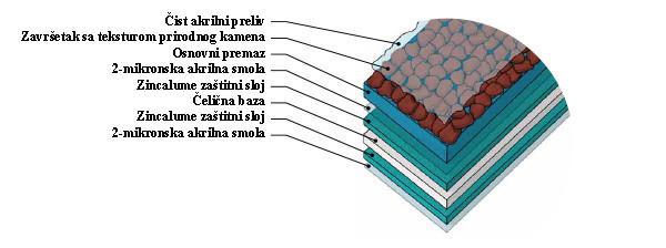 Struktura materijala