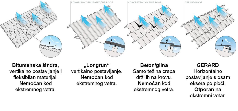 Jedinstveni GERARD sistem za horizontalno pričvršćivanje